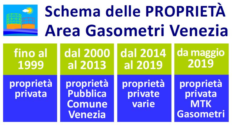 Area Gasometri Venezia - SCHEMA proprietà nel tempo pubblica e privata - rigenerazione urbana