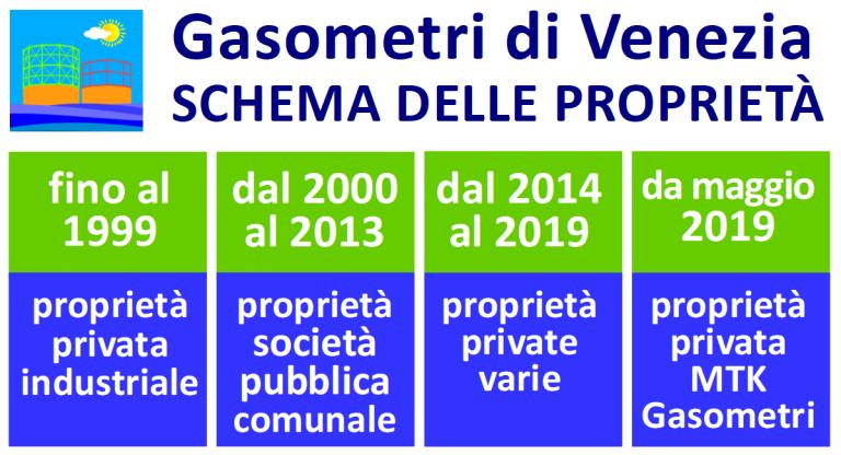 Gasometri di Venezia Schema delle proprietà privata e pubblica comunale dal 2000 al 2020 oggi con Bonifica in corso